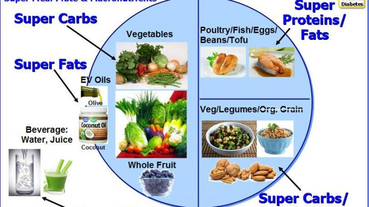 Diabetic Diet Plan – Manage Diabetes with Diet